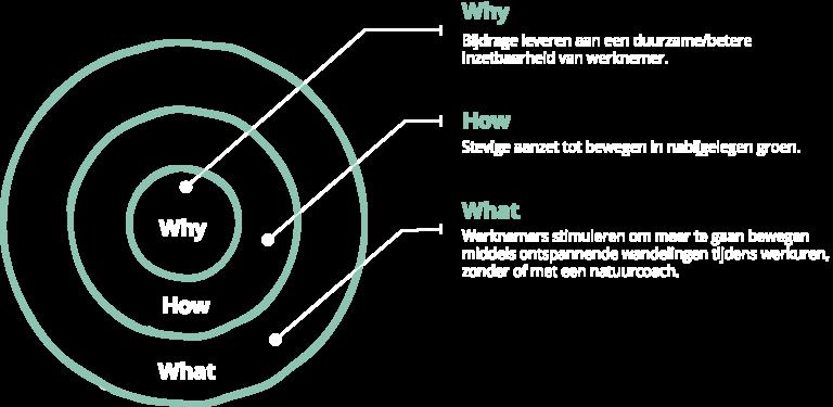 golden circle Vitaal in het Groen